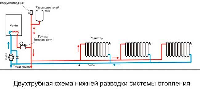 Горизонтальная система с