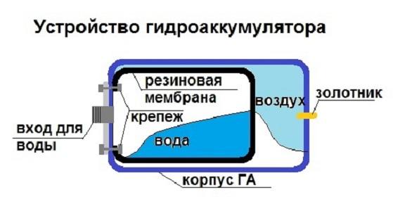 Монтаж гидроаккумулятора для систем водоснабжения схема Гидроаккумулятор для систем водоснабжения - какой